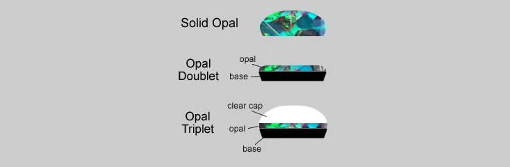 FAQ- DIFFERENCE BETWEEN SOLID, DOUBLET, TRIPLET